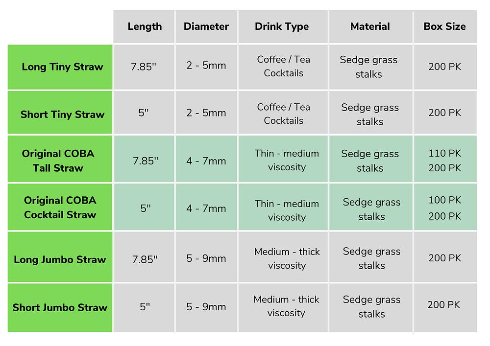Coba Grass Straws Product Range