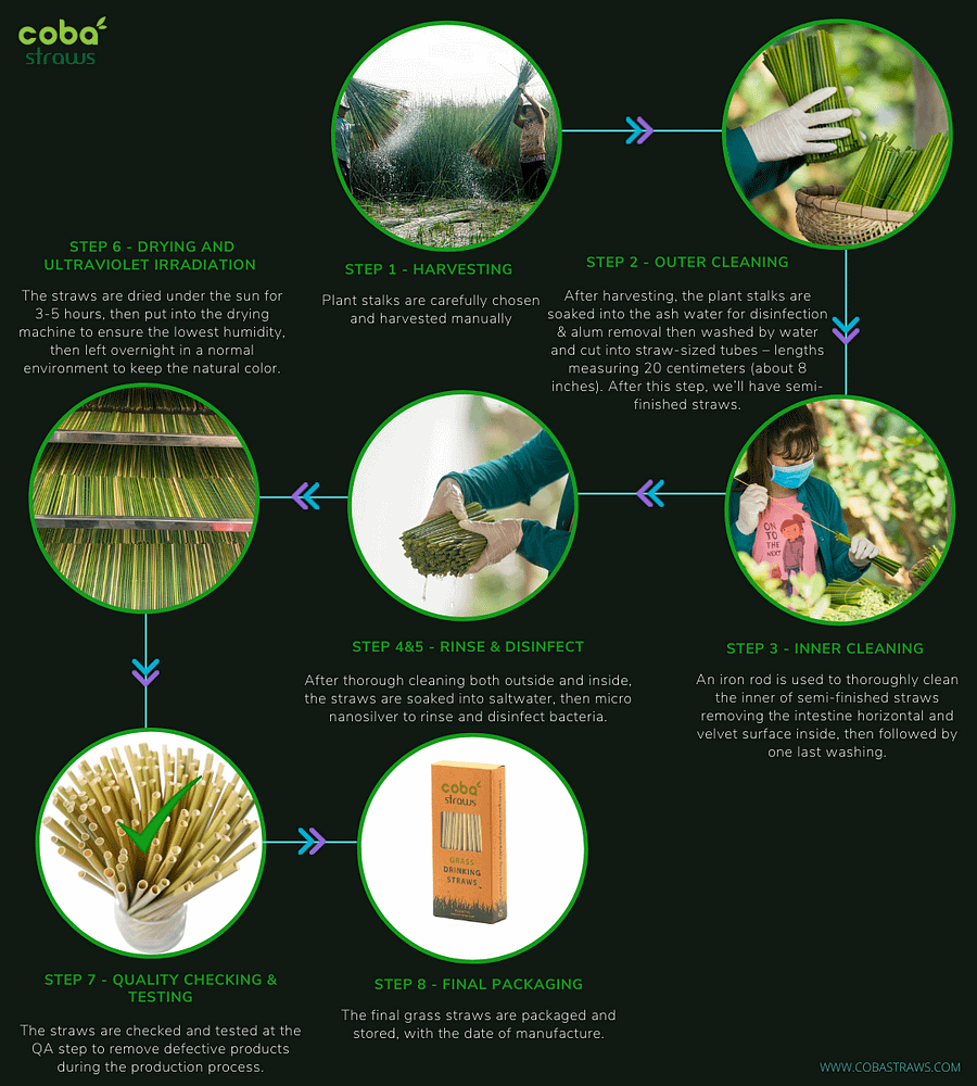 how coba grass straws made
